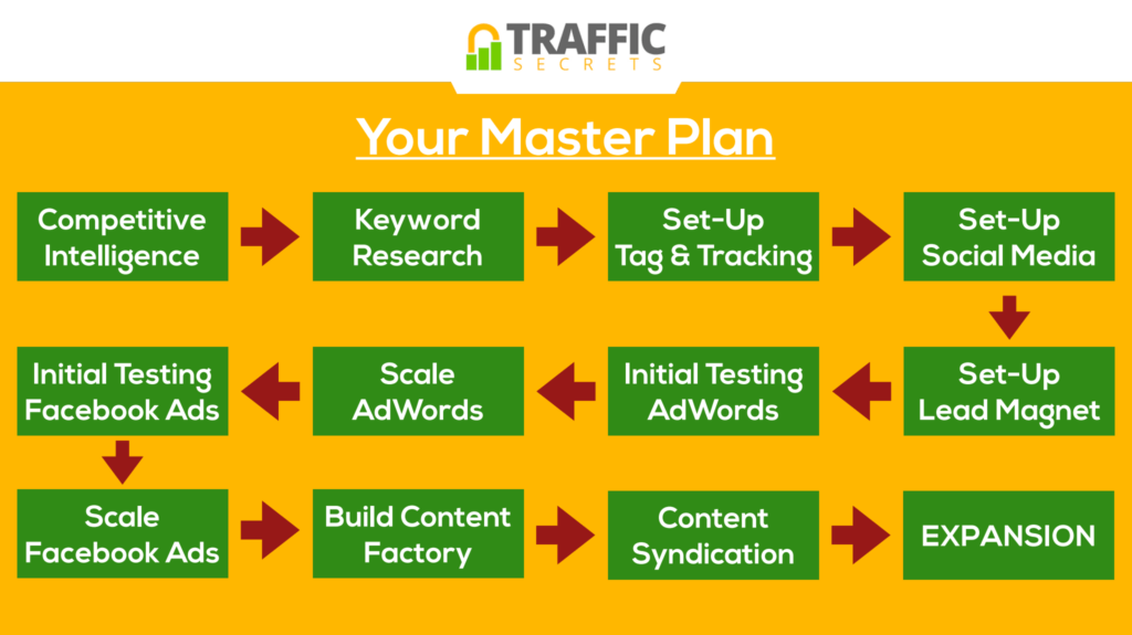 Traffic Secrets Master Plan